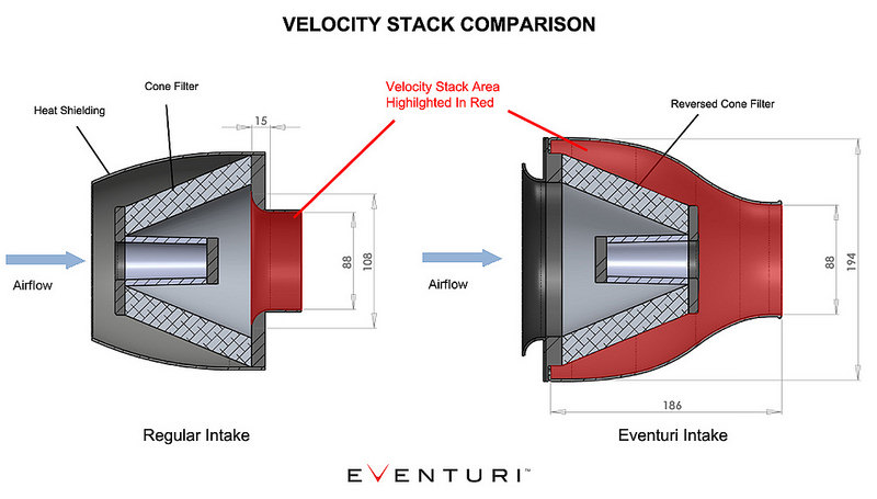 Eventuri_velocity_stack